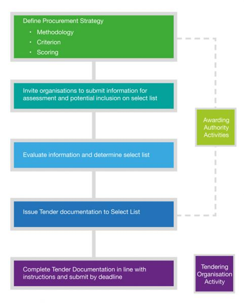 Collaborating to win tenders collaborationni generic tender process in ten stages stopboris Choice Image