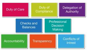 CollaborationNI Guidance Note-Governance: fundamental principles for collaboration